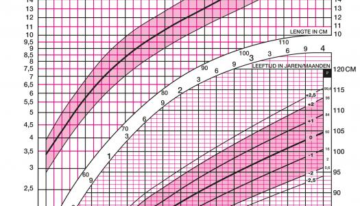 Groeidiagram meisje